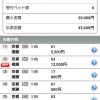 競馬【G1】秋華賞は複勝の的中で228.0%の回収!